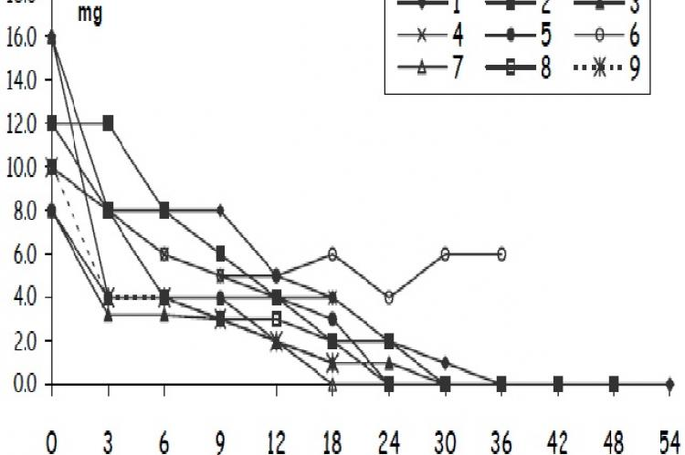 Methylprednisolone oral therapy (mg/day) modifications during the follow-up of the 9 patients