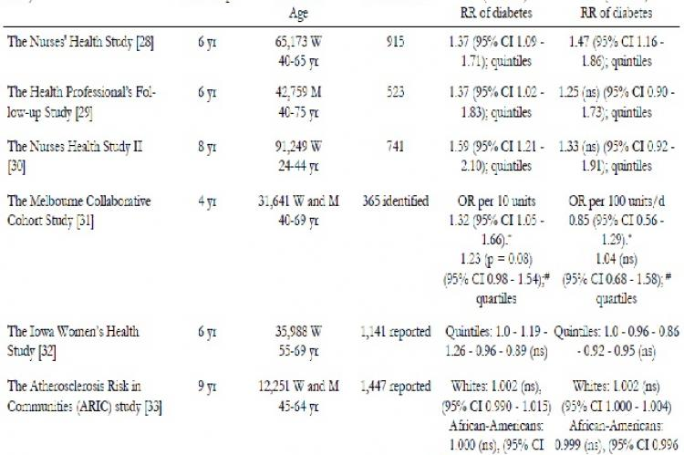 Glycemic index (GI), glycemic load (GL) and the risk of type 2 diabetes
