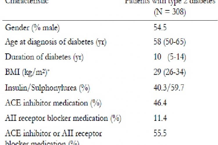 Clinical characteristics of patients