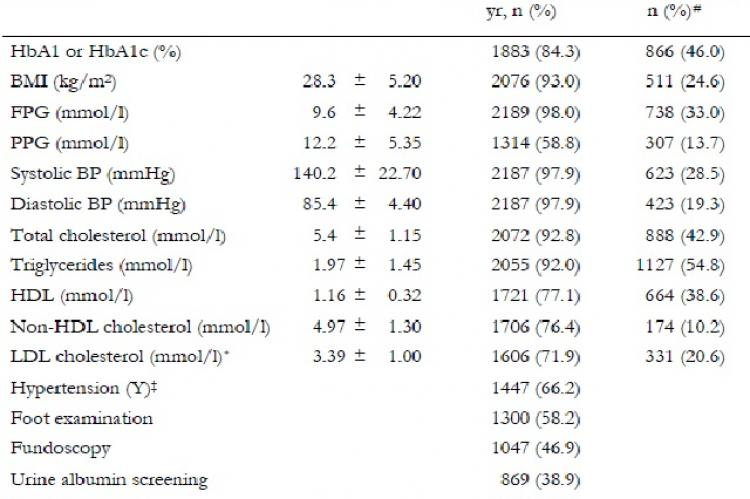 Control of diabetes-related and cardiovascular risk factors in type 2 diabetic patients