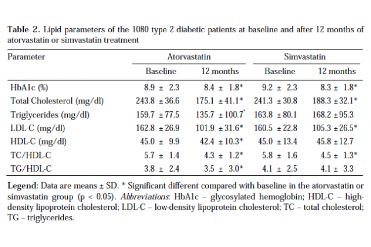 Table 2. Lipid parameters of the 1080 type 2 diabetic patients at baseline and after 12 months of atorvastatin or simvastatin treatment