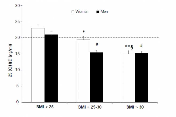 Figure 1. Vitamin D concentrations in men and women and different body mass index levels.