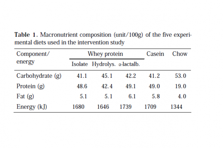 Table 1. Macronutrient composition (unit/100g) of the five experimental diets used in the intervention study