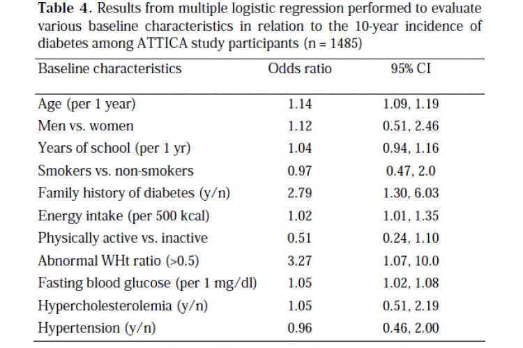 Results from multiple logistic regression performed to evaluate various baseline characteristics in relation to the 10-year incidence of diabetes among ATTICA study participants (n = 1485)