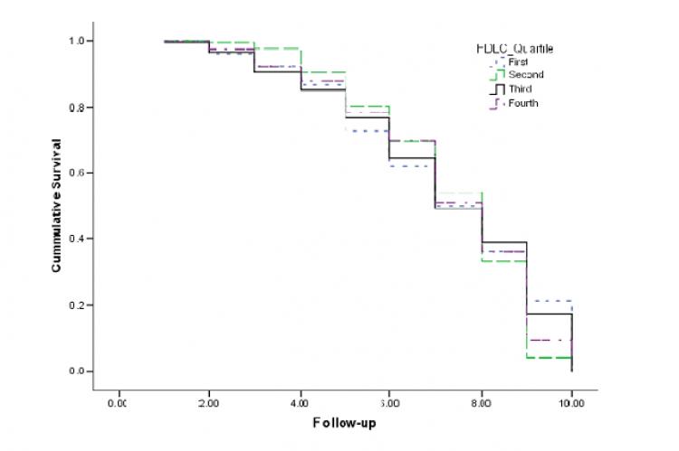 Kaplan-Meier survival curve.