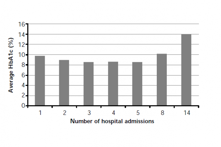 The relationship between the number of admissions and average HbA1c