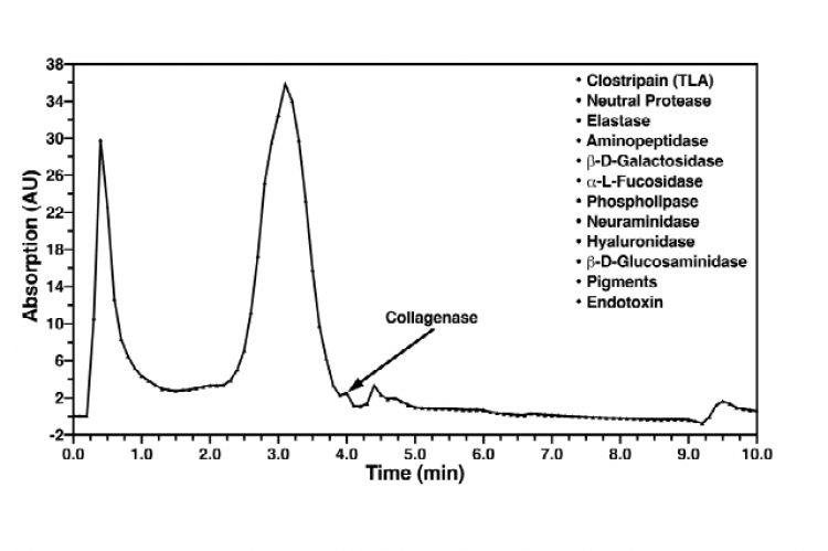 HPLC of crude collagenase NB-4 and potential contaminants. HPLC data were kindly provided by Serva Electrophoresis GmbH [21].