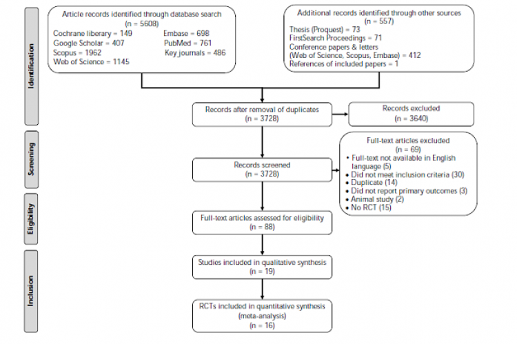 Systematic Review and Meta-Analysis of the Effects of Soy on Glucose Metabolism in Patients with Type 2 Diabetes