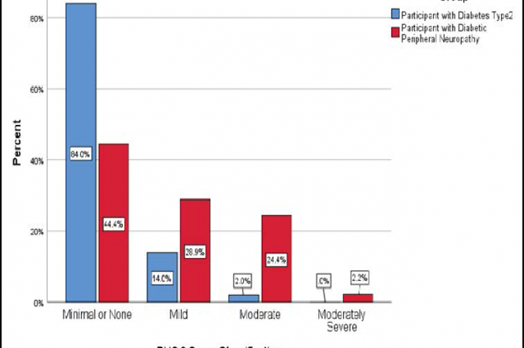 Percentages of PHQ-9 score classifications for each group