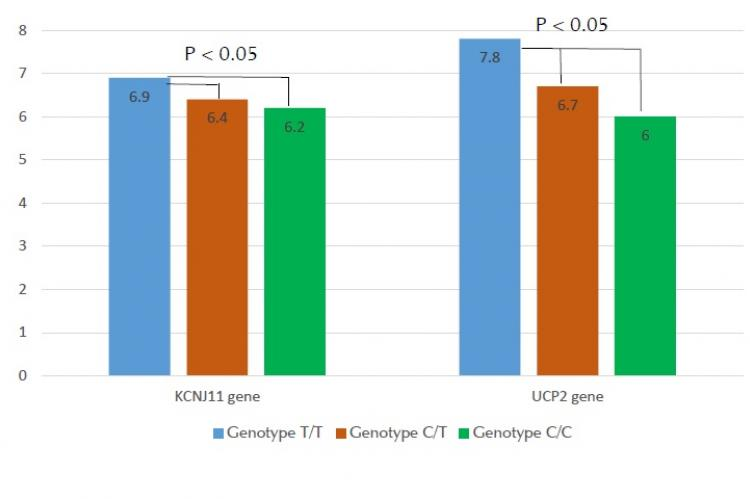 The level of glycated hemoglobin in patients with type 2 diabetes and obesity in various polymorphic variants of UCP2 and KCNJ11