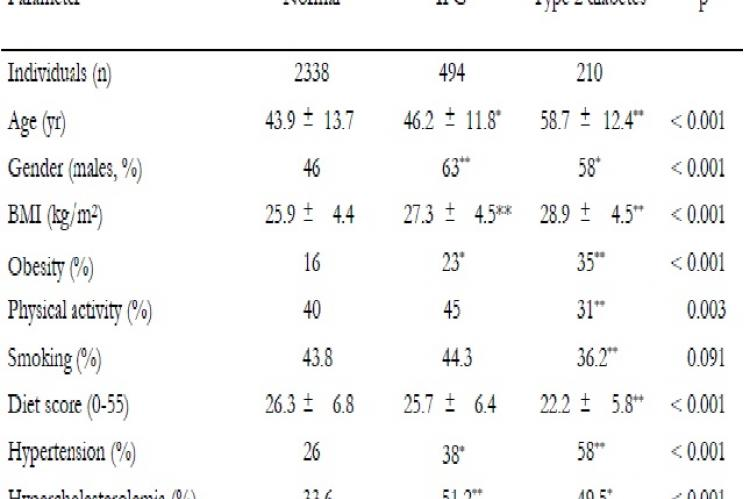 Demographic, lifestyle, and clinical characteristics of the participants by diabetes status
