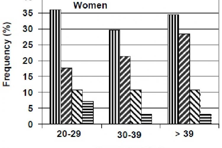 Percentage vs. age-specific prevalence of the risk factors among men with the metabolic syndrome