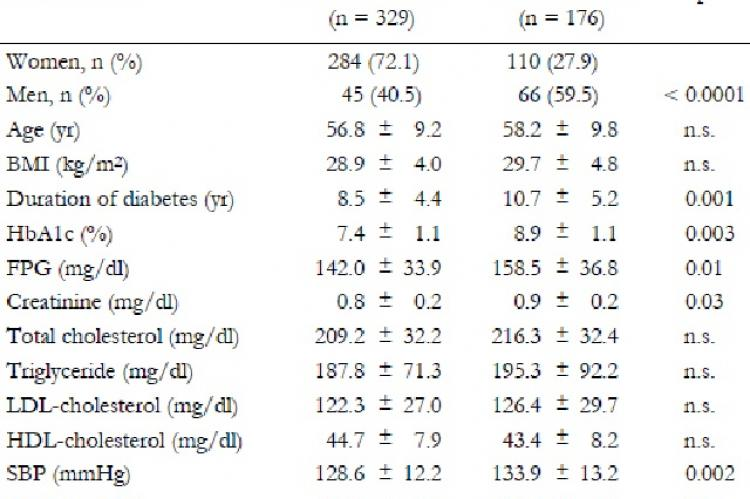 Quantitative characteristics in type 2 diabetic patients with and without microalbuminuria during follow-up