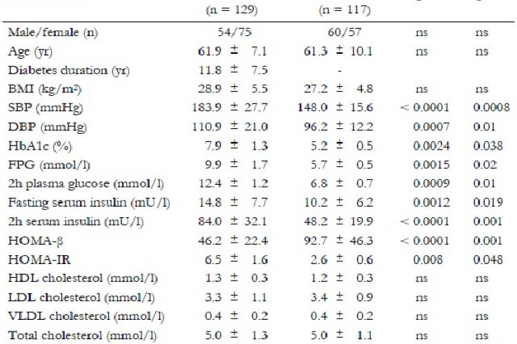 Clinical and metabolic characteristics of type 2 diabetes patients and control subjects