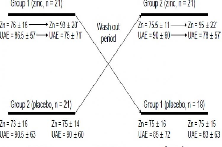 Schematic of the study protocol and outcome data