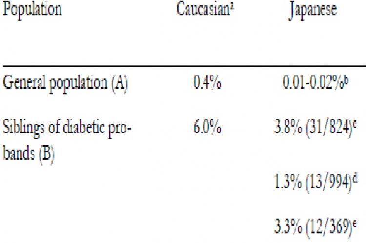 Frequencies of type 1 diabetes in siblings of diabetic probands in Caucasian and Japanese populations