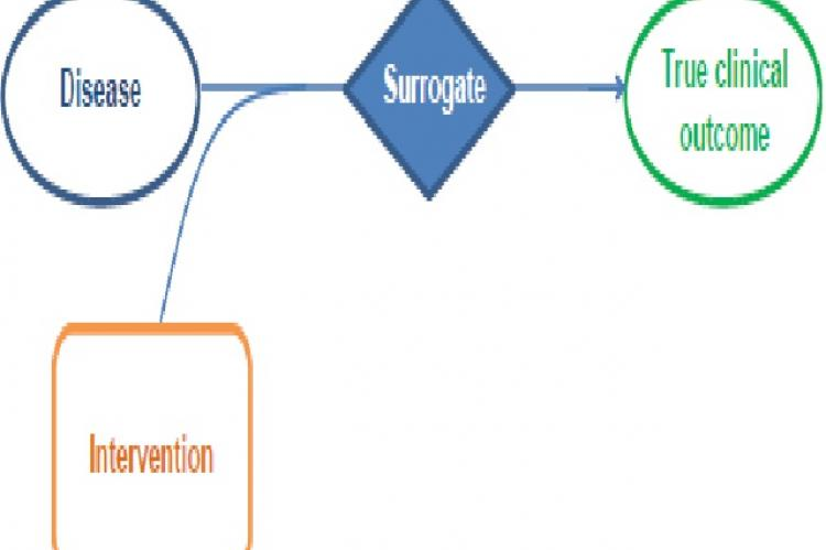 The relationship between surrogates and true clinical outcomes