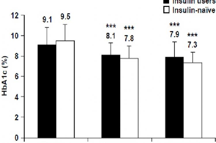 HbA1c levels at baseline and after 12 and 26 weeks of BIAsp 30 therapy, for prior insulin users and for previously insulin-naïve patients