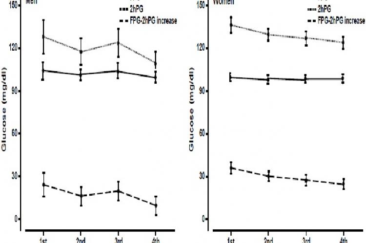 Age-adjusted mean fasting plasma glucose (FPG), 2-h plasma glucose (2hPG) and FPG-2hPG increase by height quartile and gender
