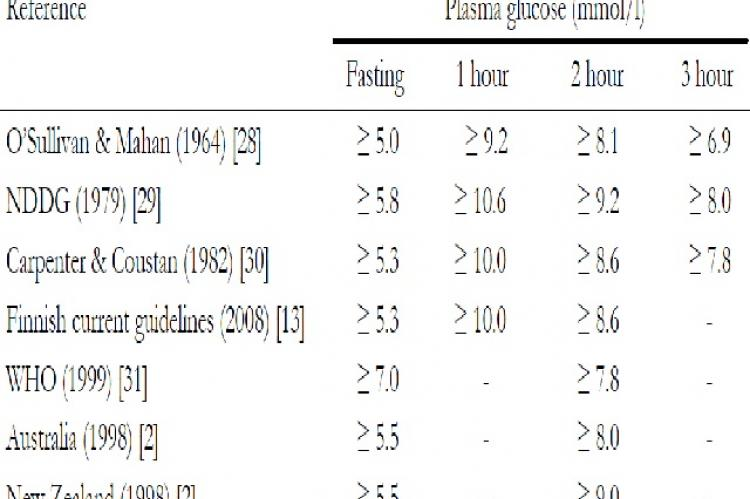 Recommendations on diagnostic criteria for GDM by a 75 g oral glucose tolerance test