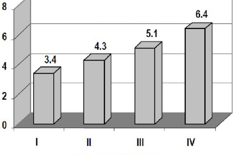 Cumulative incidence rate of type 2 diabetes for men