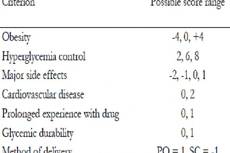 """Suggested scoring system based on the """"ideal hypoglycemic drug criteria"""