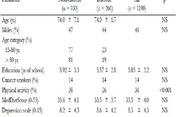 Socio-demographic, psychological and lifestyle characteristics of the participants, by diabetes status