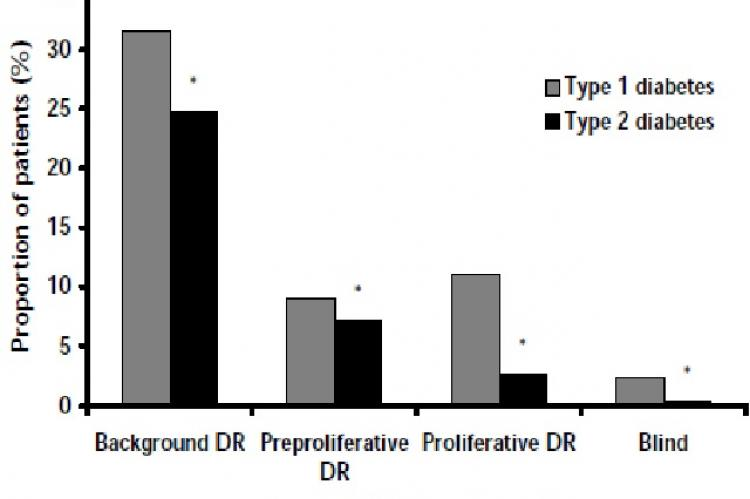 Prevalence of stages of diabetic retinopathy in diabetes patients by diabetes type. * p < 0.001