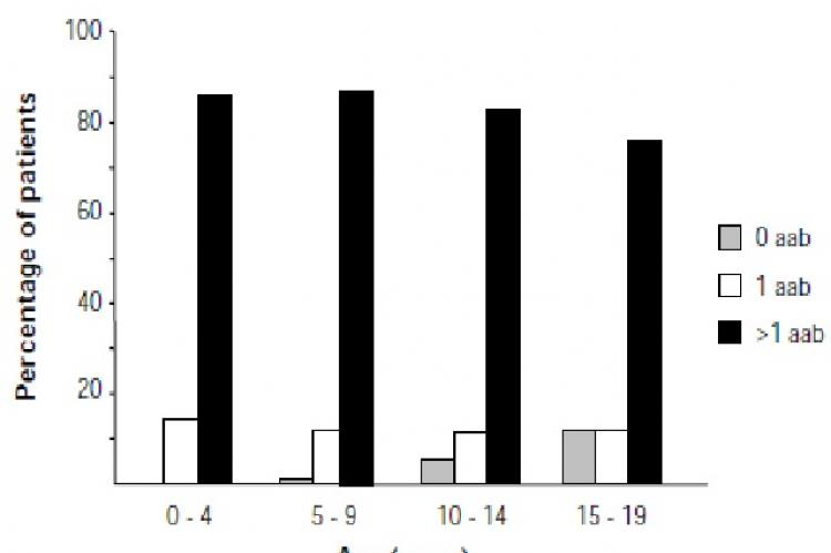 Islet autoantibody frequency in different age groups