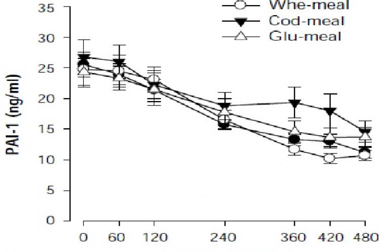 Plasminogen activator inhibitor 1 (PAI-1) responses to a test meal in 12 subjects with type 2 diabetes