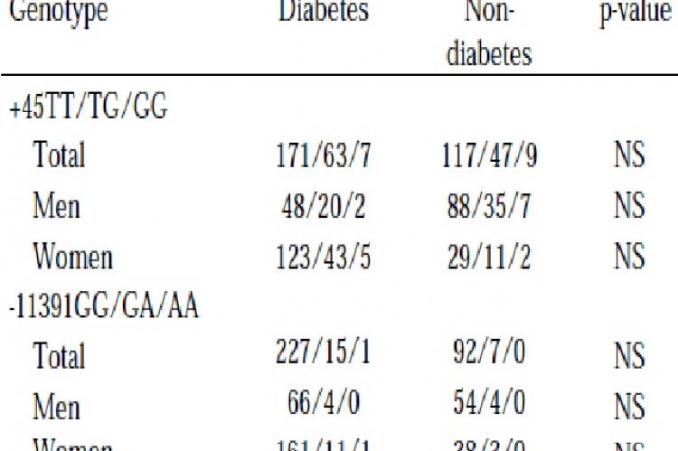 Genotype frequencies of +45T/G and -11391G/A in diabetic and no-diabetic Iranians