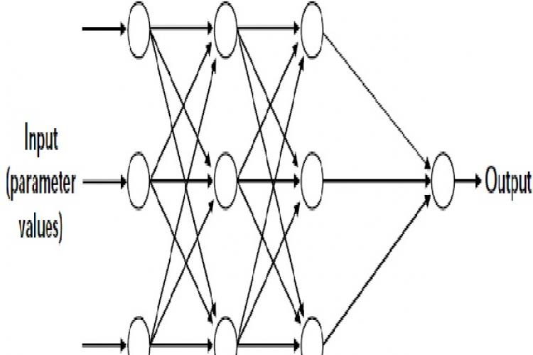 Multi-layer neural network with 3 neuron layers