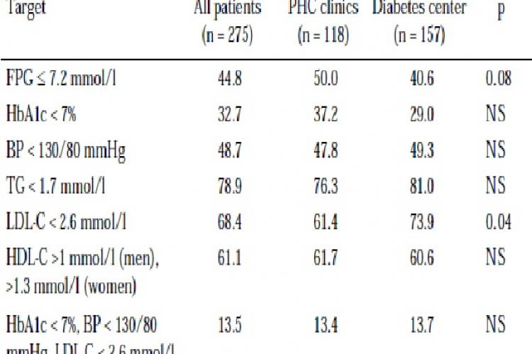 Metabolic control of diabetic patients followed at primary health care clinics and diabetes center according to internationally recommended targets