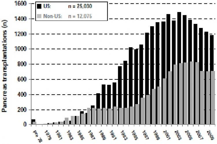 Annual number of US pancreas transplantations reported to UNOS/IPTR, 1966-2