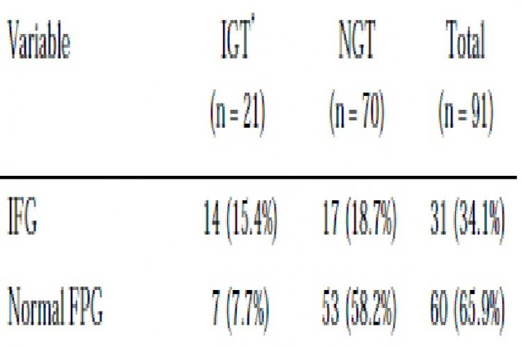 Results of oral glucose tolerance test (OGTT) according to impaired and normal fasting plasma glucose