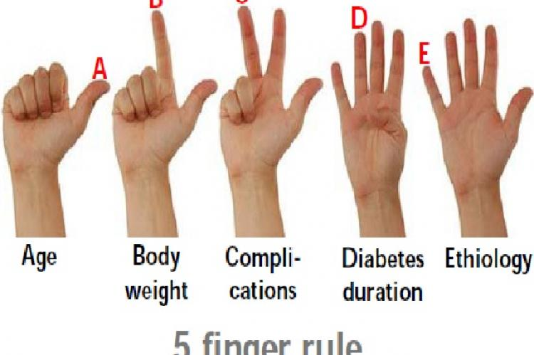 The 5 finger rule for glycemic target personalization