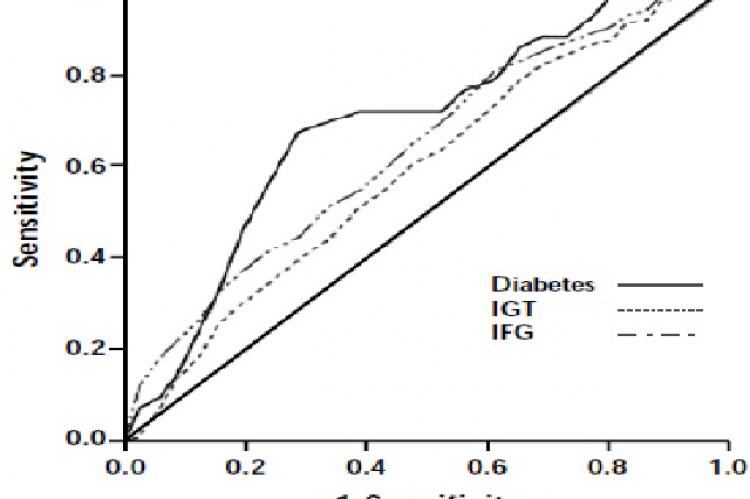 Receiver operating characteristic (ROC) curves for normal fasting plasma glucose for prediction