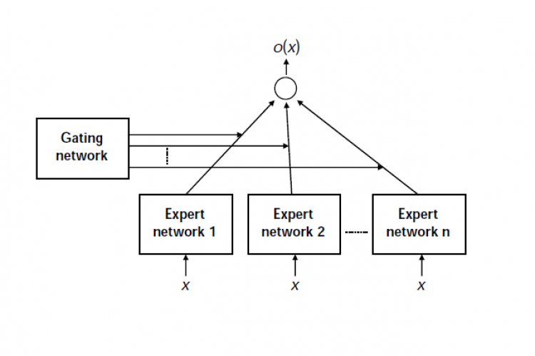 General architecture of the mixture of expert (ME) system